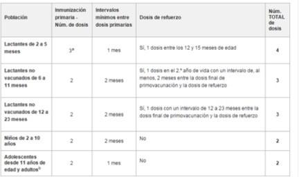 vacuna contra el meningococo b